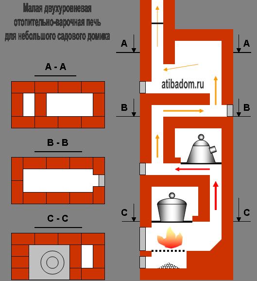 Малая двухуровневая отопительно-варочная печь